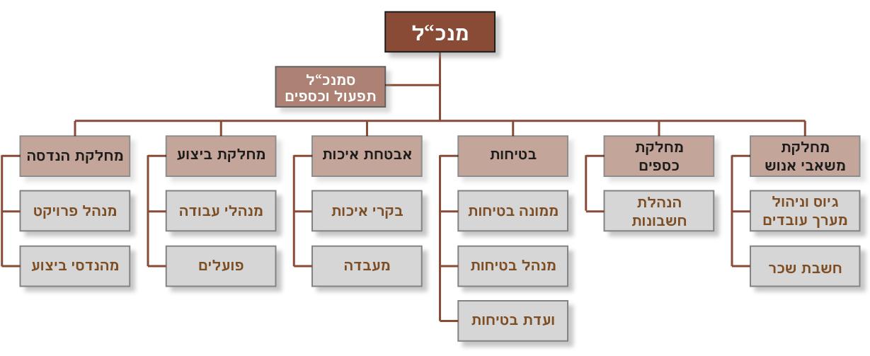 מבנה עסקי 2